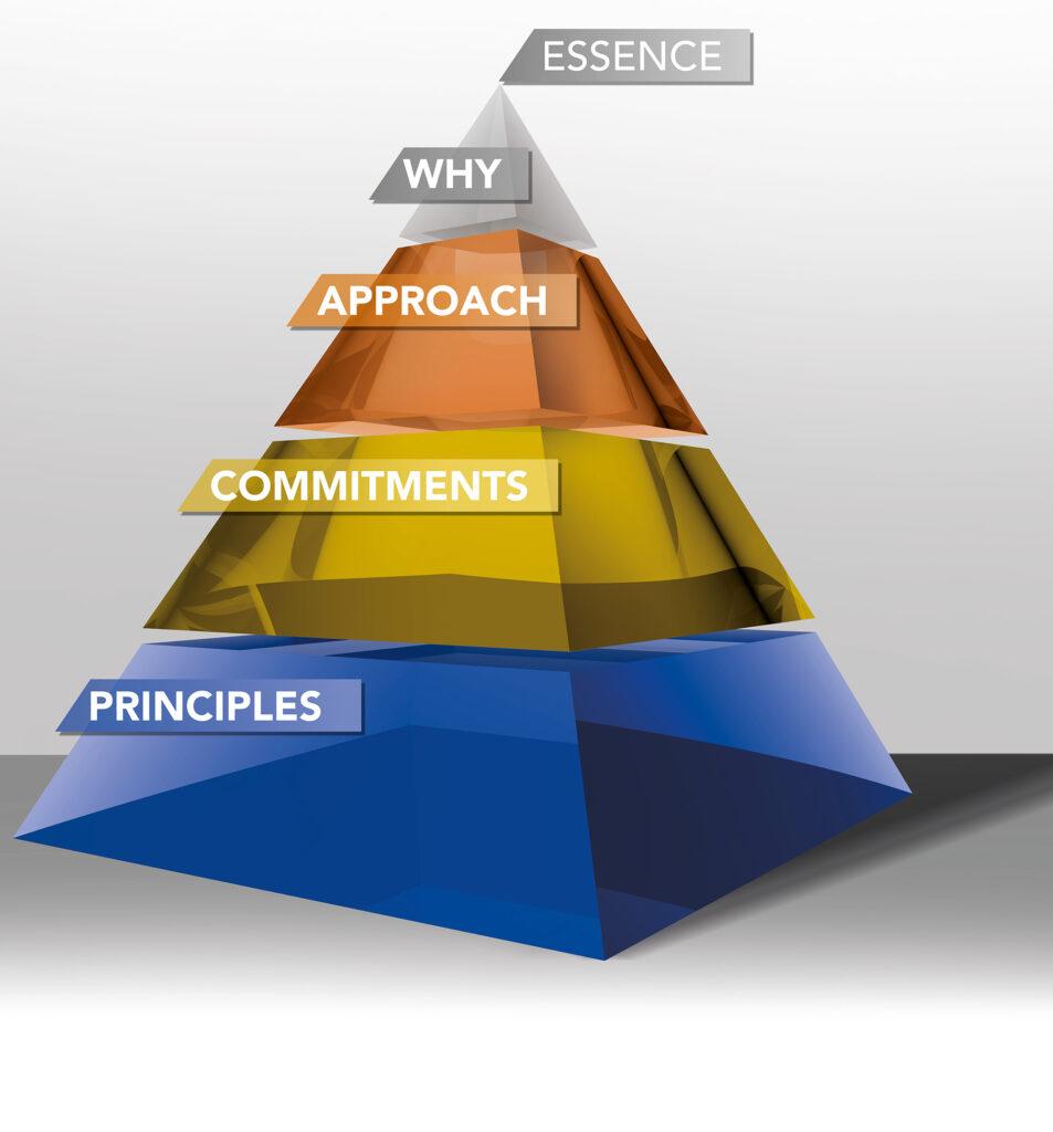 PME Mission & Values