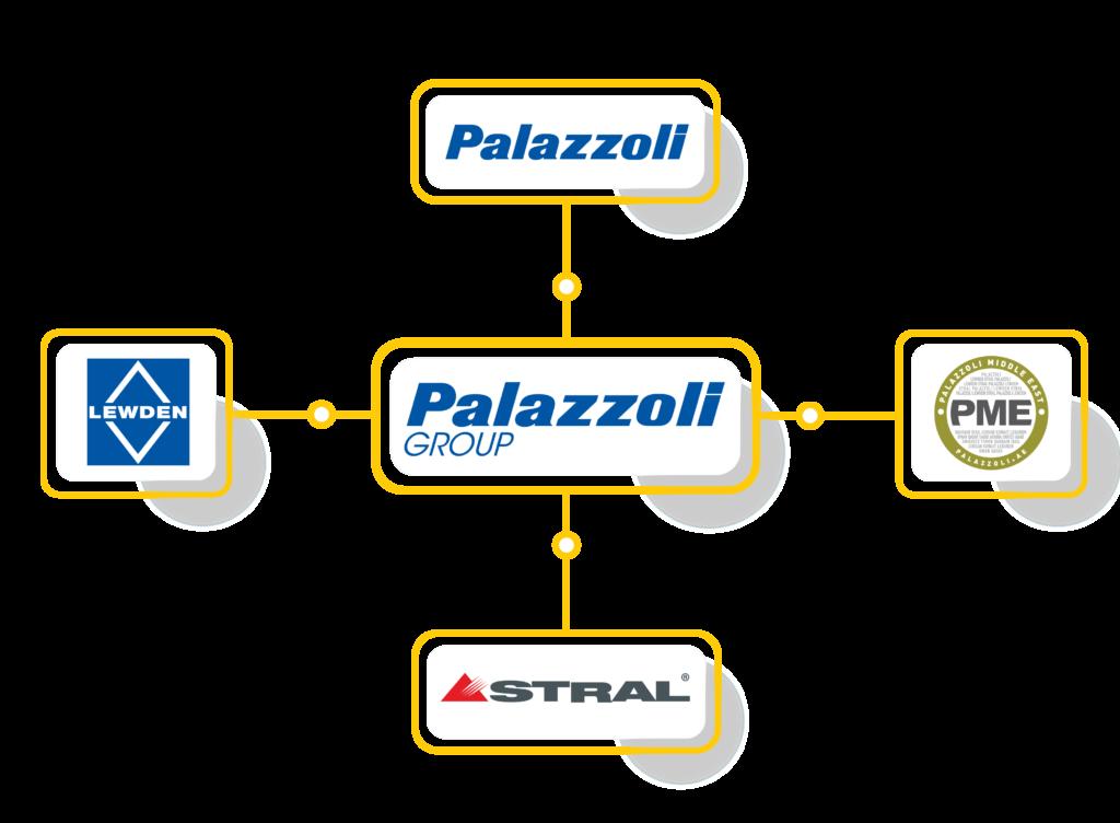 Palazzoli Group